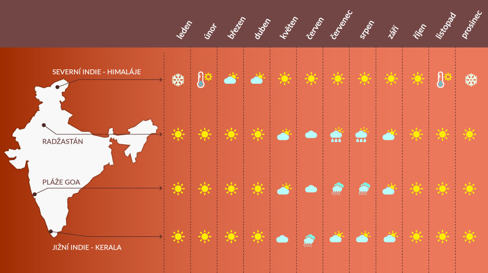 Počasí Indie