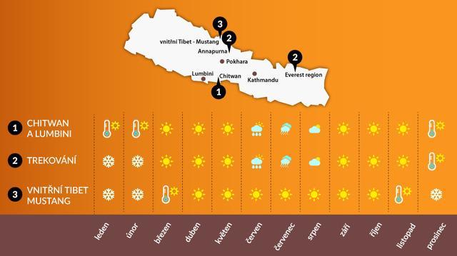 Kdy so nepálu, počasí v Nepálu na treky